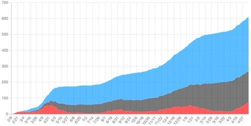 国内のCOVID-19におけるECMO治療の成績累計canvas