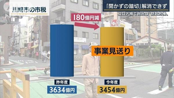 20210701川崎市が財政難!開かずの踏切解消できず!在日朝鮮人にばかり税金を使うから当たり前・怒れ川崎市民