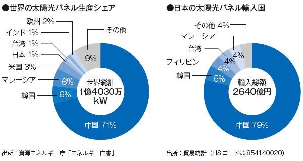 ■ 日本でも強制労働が疑われる太陽光パネルが使われている恐れがある