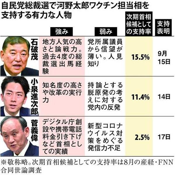 2021年8月の産経・FNN合同世論調査でも、石破茂は、次期首相候補としての支持率15.5%と高かった!