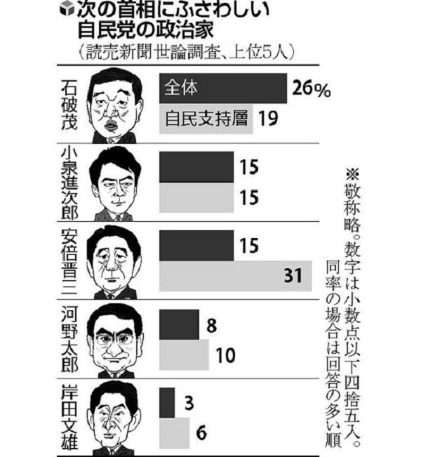 読売新聞社が2020年6月5~7日に実施した全国世論調査で、次の首相にふさわしい自民党の政治家を聞いたところ、石破茂・元幹事長が26%でトップに!