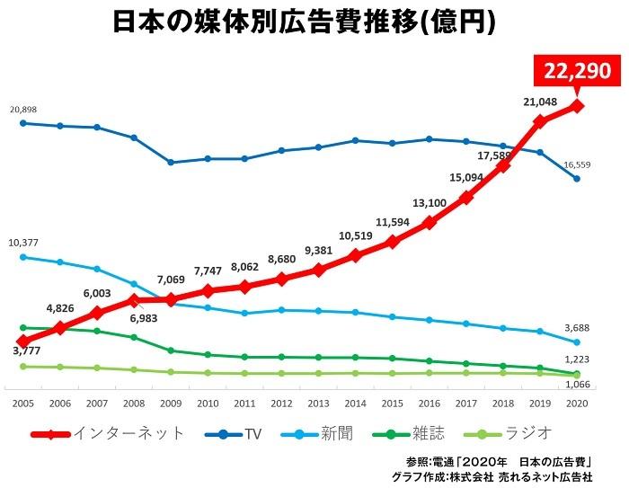 20210816DHC売上増!韓国「会長が嫌韓なのに」・NHKの批判報道やパヨクの不買運動の影響なく逆に宣伝