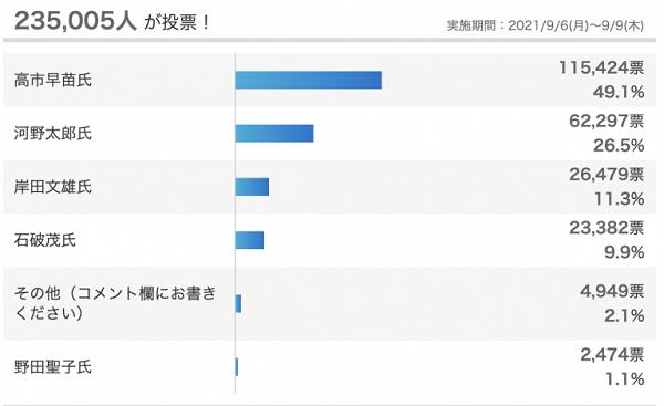 Yahooアンケートで、ほぼ半数(49.1%)を獲得「次期自民党総裁、ふさわしいと思うのは」