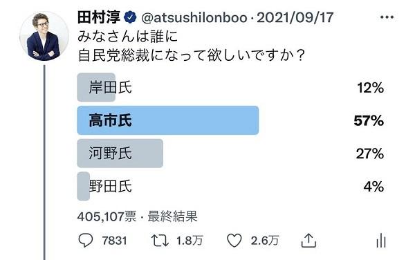 アンケートに答えて頂きありがとうございました!結果は高市氏57%、河野氏27%、岸田氏12%、野田氏4%でした!大手メディアが伝えている結果とは違う結果となりました。僕は石破さんを支持してるので、必然的に河野