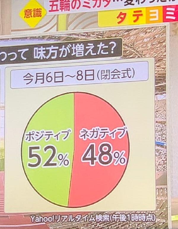 20210812フジテレビがインチキグラフ!東京五輪についてネガティブ48%をポジティブ52%より大きく表示