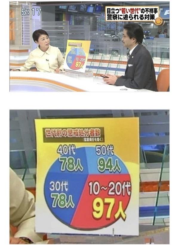 昔からテレビ制作する人は、グラフの使い方を知らないんですよね。