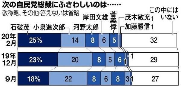 2020年2月15、16日に実施した朝日新聞の全国世論調査(電話)では、安倍晋三首相の次の自民党総裁に誰がふさわしいと思うか。石破茂氏が25%(昨年12月調査は23%)と最多
