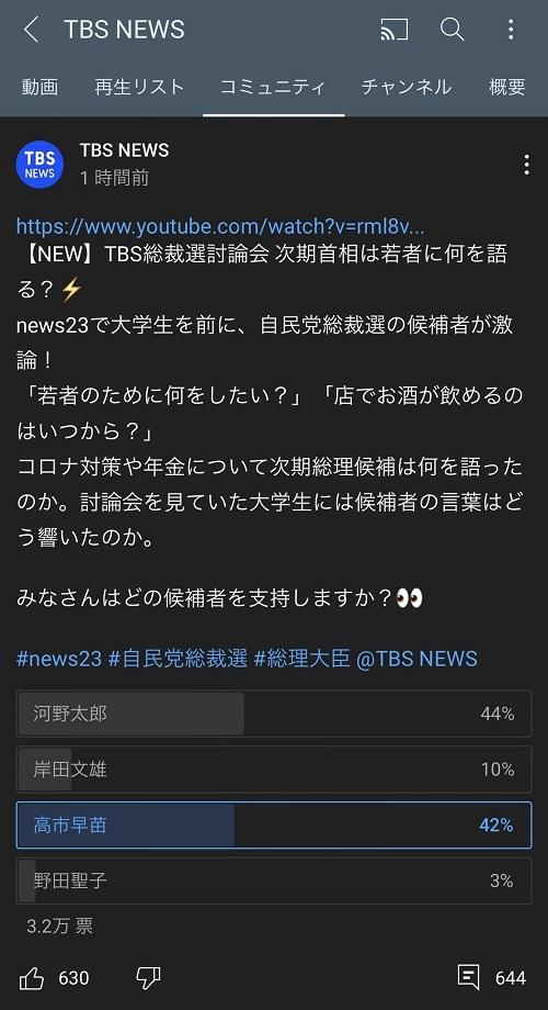 20210925 TBS投票で高市1位50%に上昇→更新停止→非公開に!TBS「河野は突破力」亀井「何を突破?」