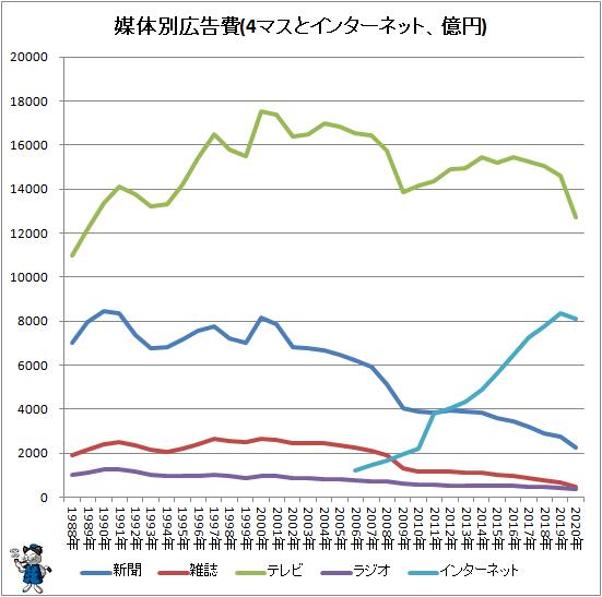 ↑ 媒体別広告費(4マスとインターネット、億円)