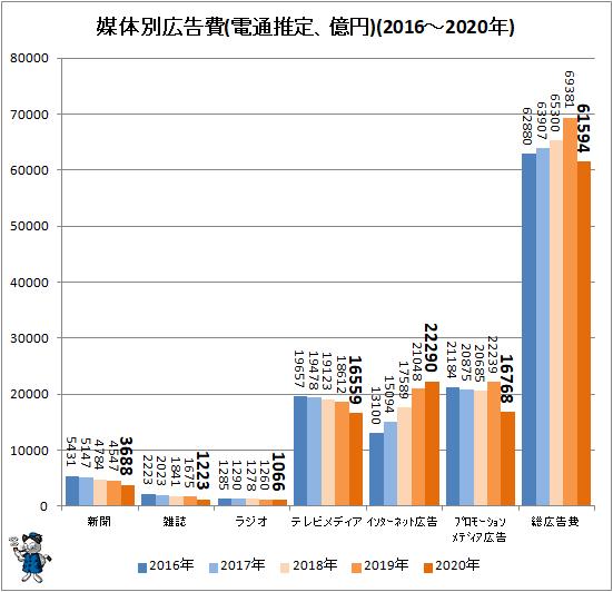 ↑ 媒体別広告費(電通推定、億円)(2016-2020年)