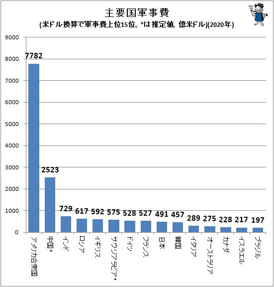 ↑ 主要国軍事費(SIPRI発表値、米ドル換算で軍事費上位15位、*は推定値、億米ドル)(2020年)