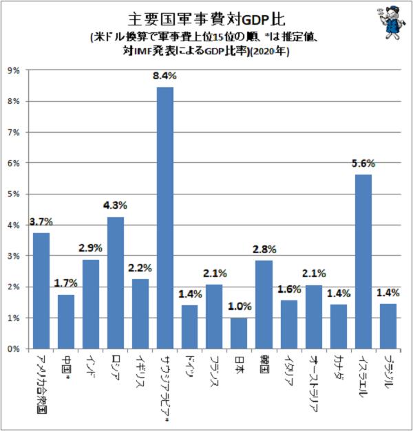 ↑ 主要国軍事費対GDP比(SIPRI発表値、米ドル換算で軍事費上位15位の順、*は推定値、対IMF発表によるGDP比率)(2020年)