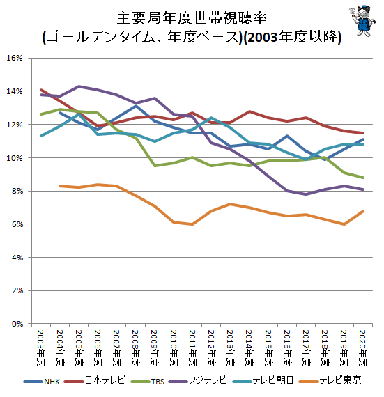↑ 主要局年度世帯視聴率推移(ゴールデンタイム、年度ベース)(2003年度以降)