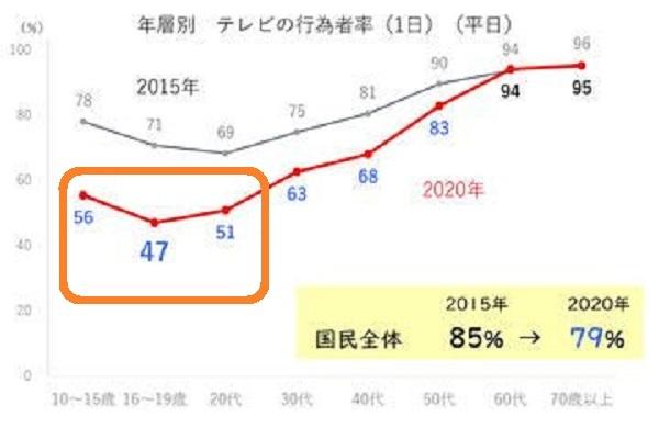 20210522 30歳未満の半数がテレビ見ず!櫻井よしこがワイドショー批判・バラエティもドキュメンタリーも酷い