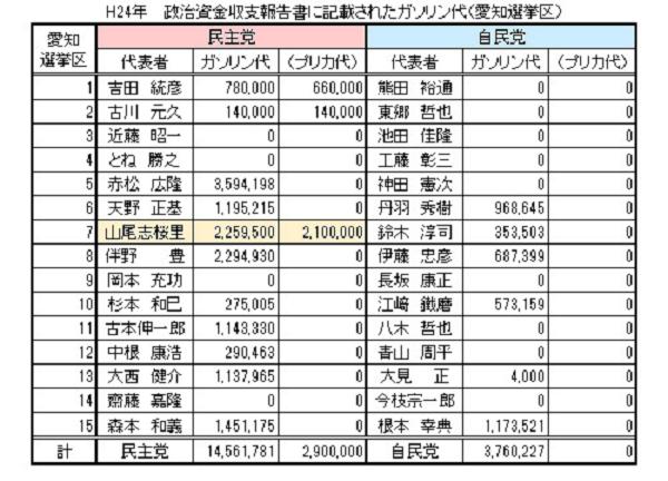 """2016年、「2014年に1年間で使ったガソリン代が230万円は""""地球5周分""""で政治資金の使い過ぎ」と指摘され、「ガソリーヌ」と呼ばれる。"""