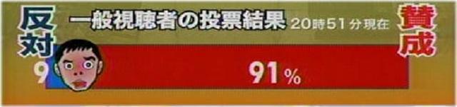 平成19年(2007年)6月29日放送の日テレ「太田光の私が総理大臣になったら~秘書田中」の【一般視聴者の投票結果】では、「少年法の廃止」について、【賛成が91%】で、反対は僅か9%だった!