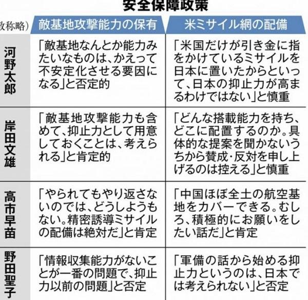 総裁選 政策を競う 敵基地攻撃 河野、野田氏は否定的