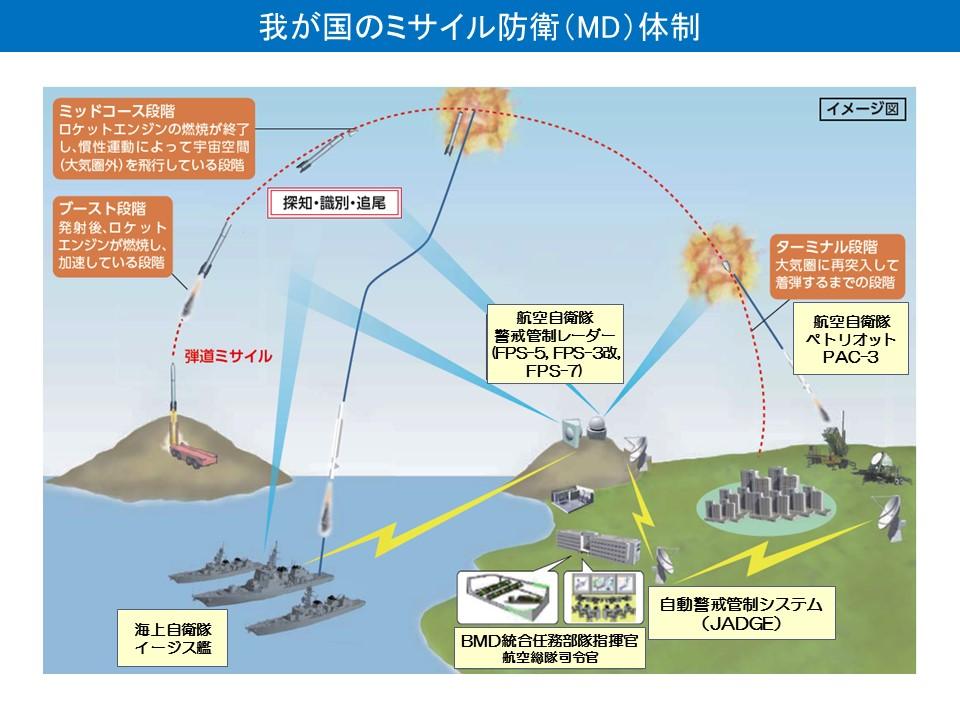 自衛隊のミサイル防衛