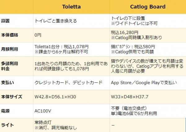 toletta_CatlogBoard