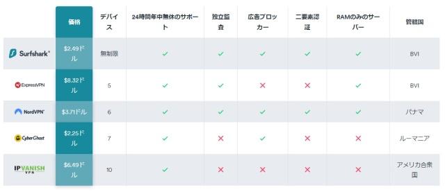 2 VPN価格機能比較
