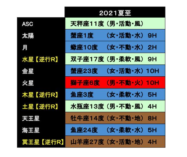 20210621horo2_miraimiku.png