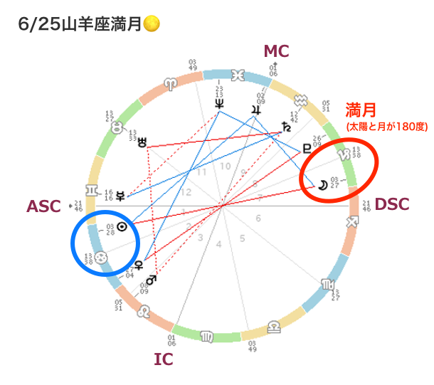 20210625horo1_miraimiku.png