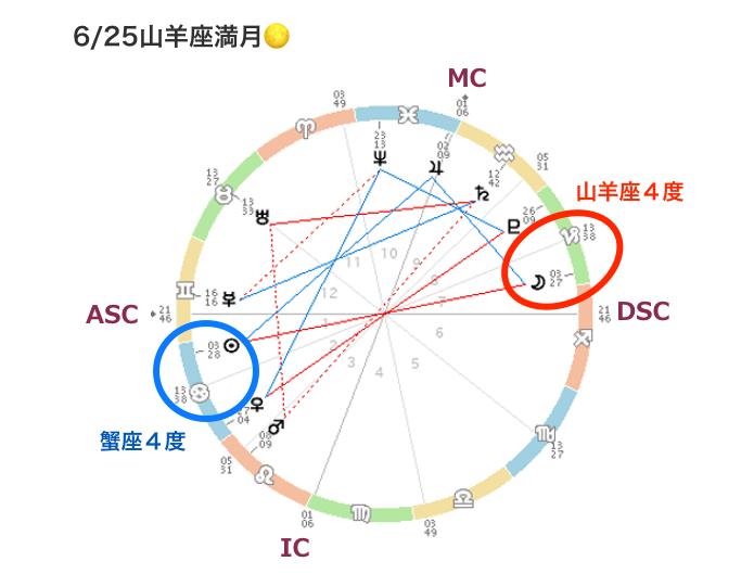 20210625horo5_miraimiku.png