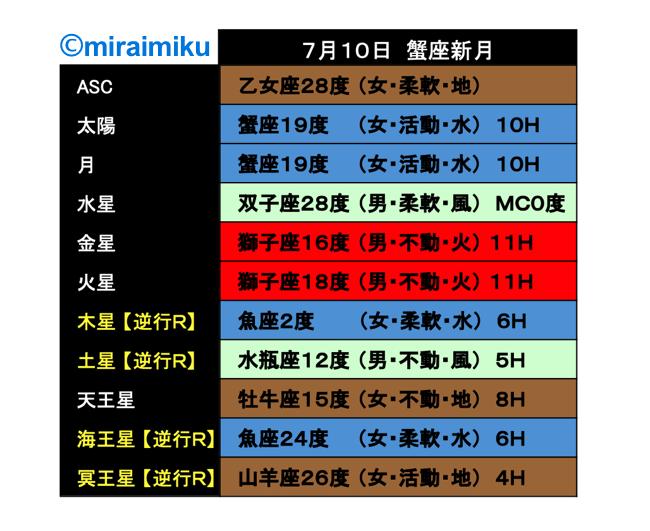 20210710horo-miraimiku2.png