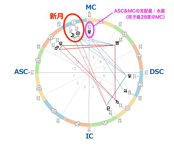 20210710horo-miraimiku4.png