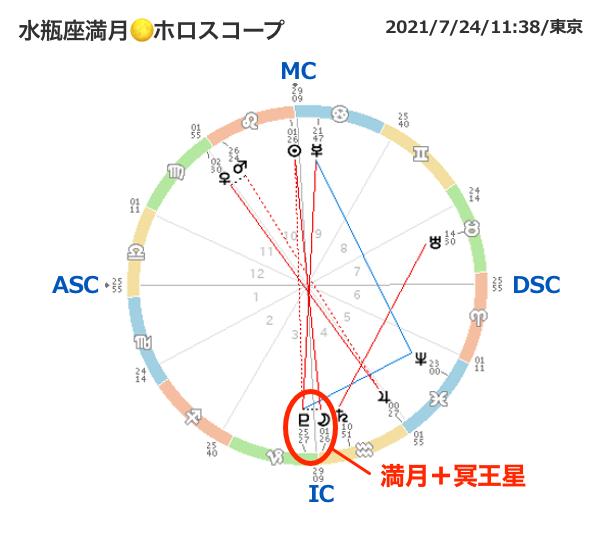 20210724horo1_miraimiku.png