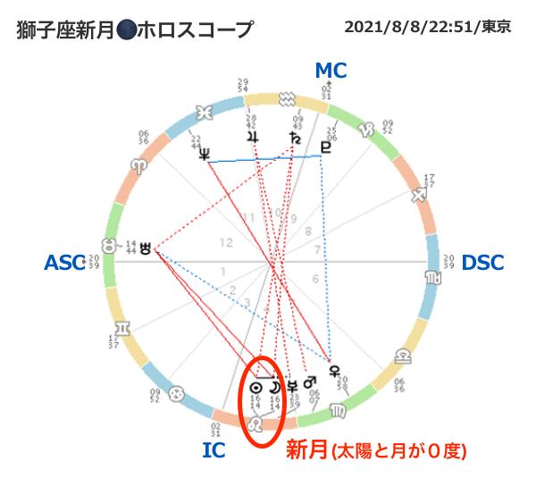 20210808horo-miraimiku33.png