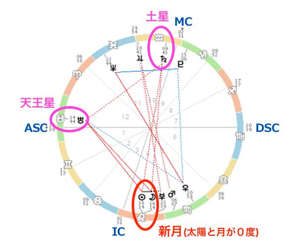 20210808horo-miraimiku5.png