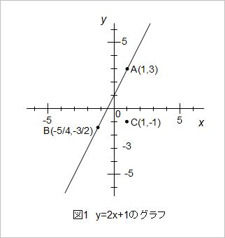 方程式と一次関数の関係