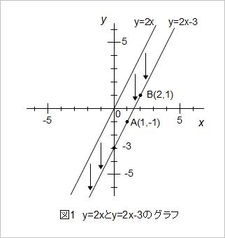 y=2x-3のグラフ