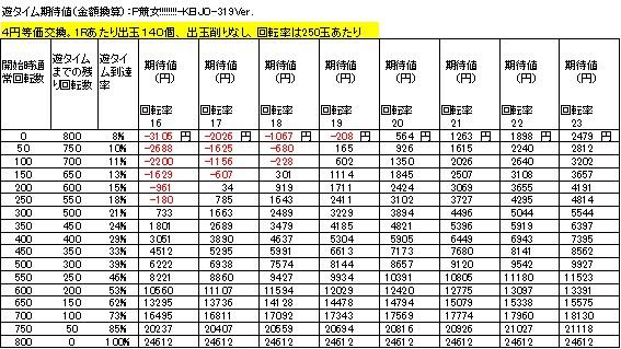 P競女!!!!!!!!-KEIJO-319Ver 遊タイム期待値 4円等価交換 削りなし