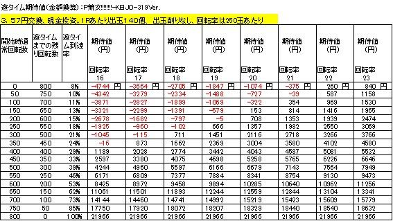 P競女!!!!!!!!-KEIJO-319Ver 遊タイム期待値 3.57円交換 削りなし