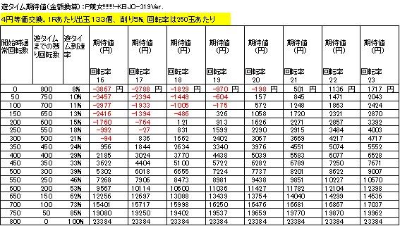 P競女!!!!!!!!-KEIJO-319Ver 遊タイム期待値 4円等価交換 削り5%