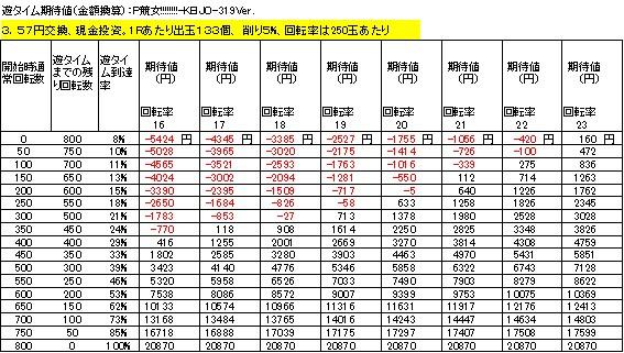 P競女!!!!!!!!-KEIJO-319Ver 遊タイム期待値 3.57円交換 削り5%