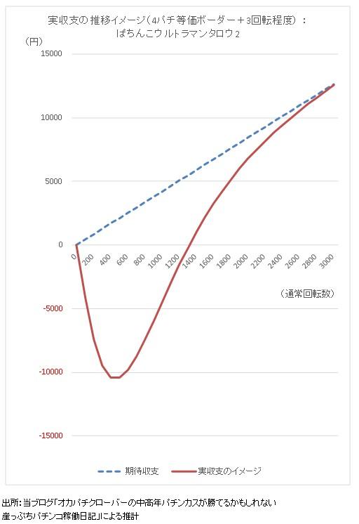 ぱちんこウルトラマンタロウ2 期待収支と実収支イメージ グラフ2