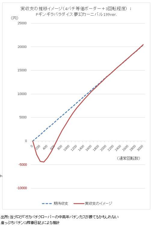 Pギンギラパラダイス夢幻カーニバル199ver 期待収支と実収支イメージ