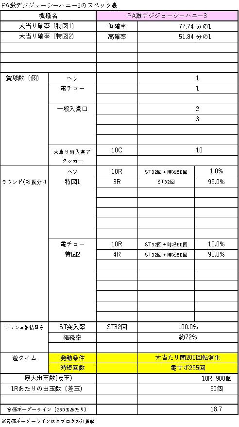 PA激デジジューシーハニー3 スペック表