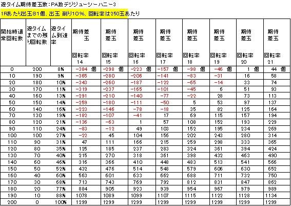 PA激デジジューシーハニー3 遊タイム期待差玉 削り10%