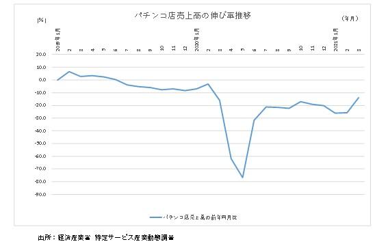 パチンコ店の売上高前年比グラフ