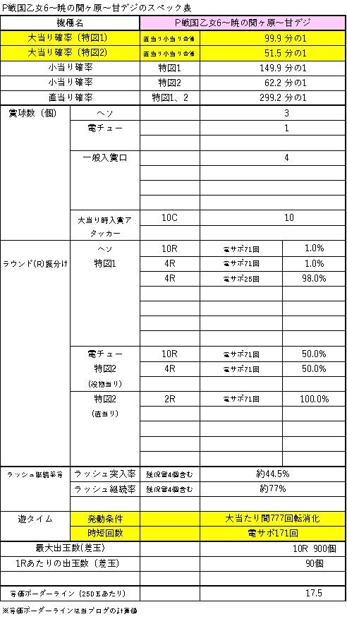 P戦国乙女6~暁の関ヶ原~甘デジ スペック表