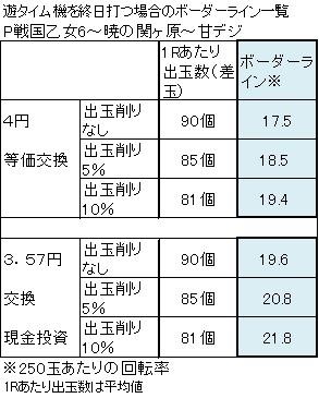 P戦国乙女6~暁の関ヶ原~甘デジ ボーダーライン一覧