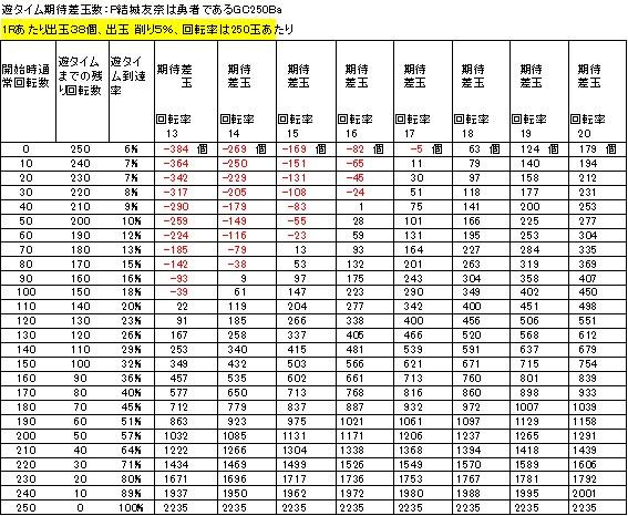 P結城友奈は勇者であるGC250Ba 遊タイム期待差玉 削り5%
