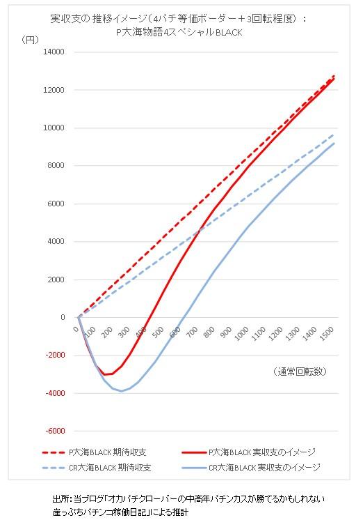 期待収支と実収支の推移イメージP大海物語4スペシャル グラフ1