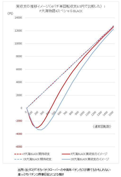 期待収支と実収支の推移イメージP大海物語4スペシャル 単回転収支8.5円で比較した場合