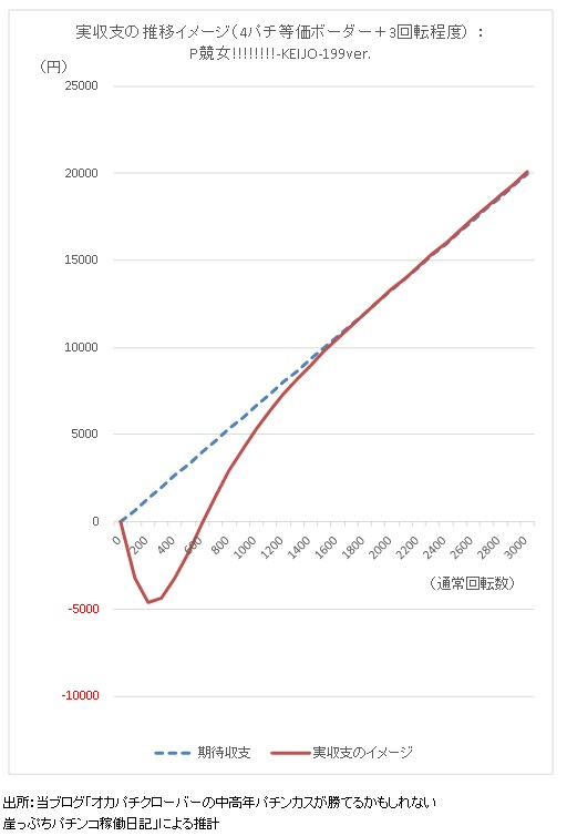P競女ライトミドル 実収支の推移イメージグラフ