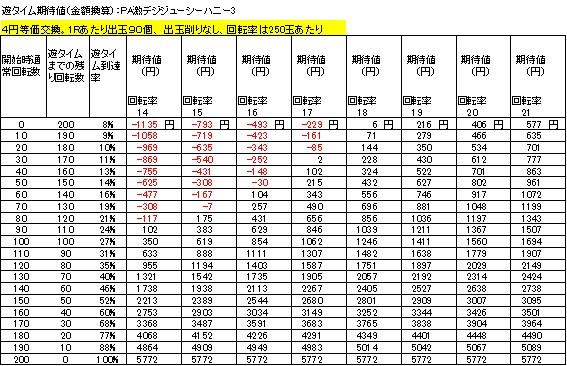 PA激デジジューシーハニー3 遊タイム期待値 4円等価交換 削りなし